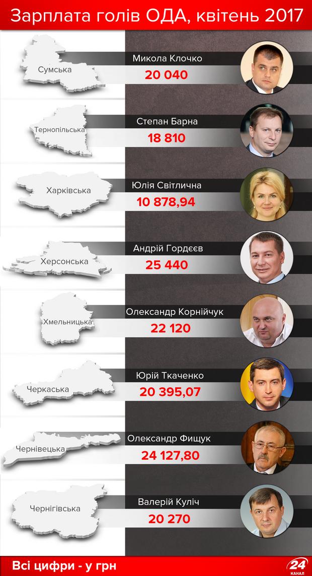 Скільки заробляють голови ОДА в Україні