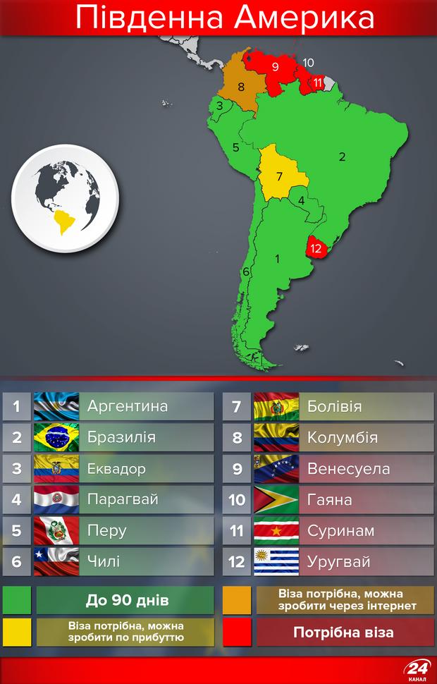 Безвізові країни для українців, Південна Америка