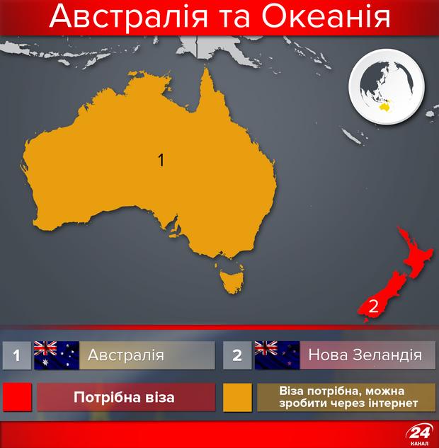 Безвізові країни для українців, Австралія та Океанія