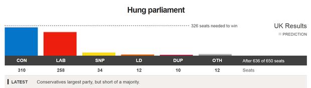 Консерватори не матимуть більшості