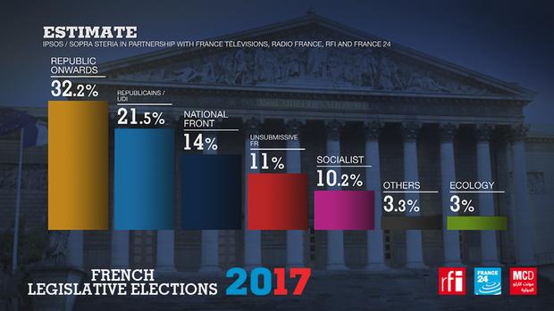 Вибори, Франція, парламент, екзит-пол