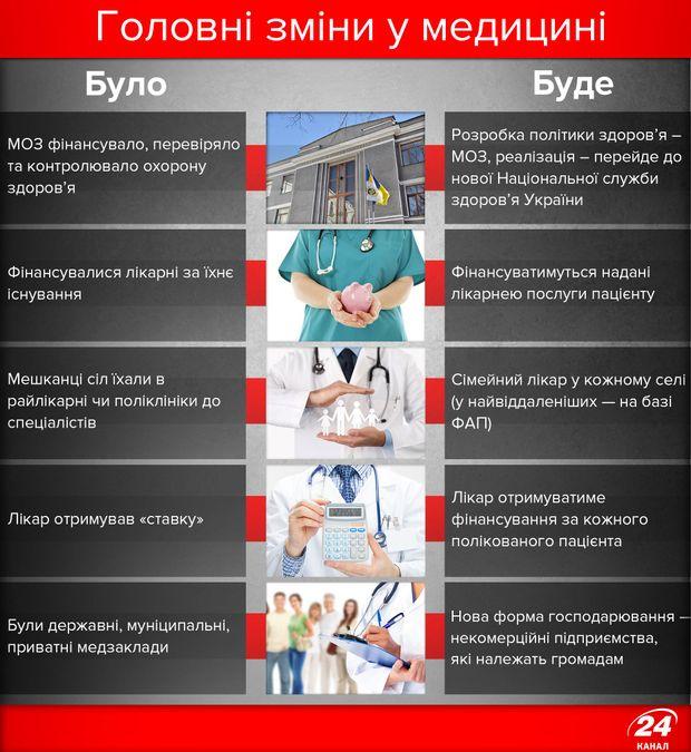 Медична реформа, головні зміни