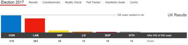 Остаточні результати виборів у Великобританії