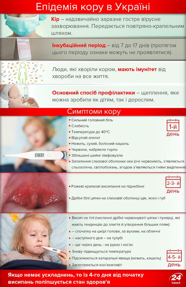 Кір в Україні 2017: симптоми у дітей та дорослих