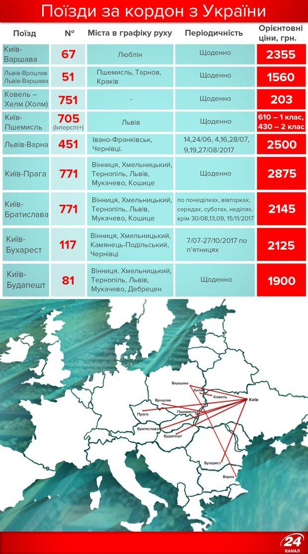 Потяги з України в Європу: напрямки і ціни
