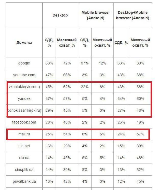 Рейтинг популярних сайтів серед українців