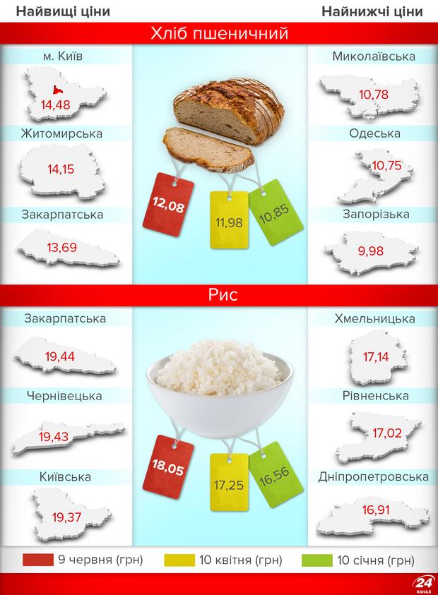 Ціни на продукти в Україні: наскільки подорожчав хліб