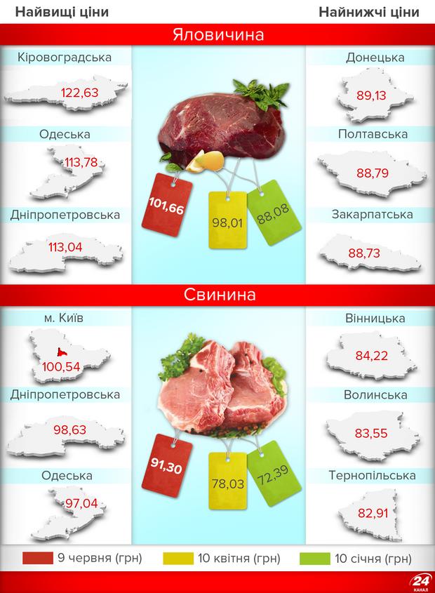 Подорожчання продуктів в Україні