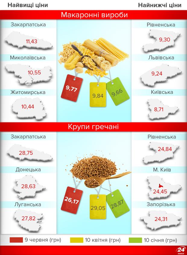 Ціни на продукти в Україні: гречка подешевшала
