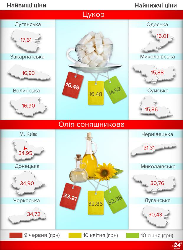 Ціни на цукор зросли