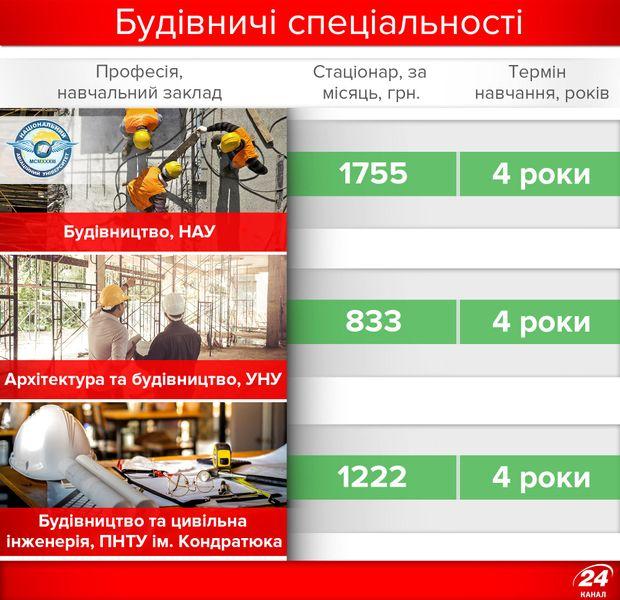 Вступна кампанія 2017: ціни на будівничі спеціальності
