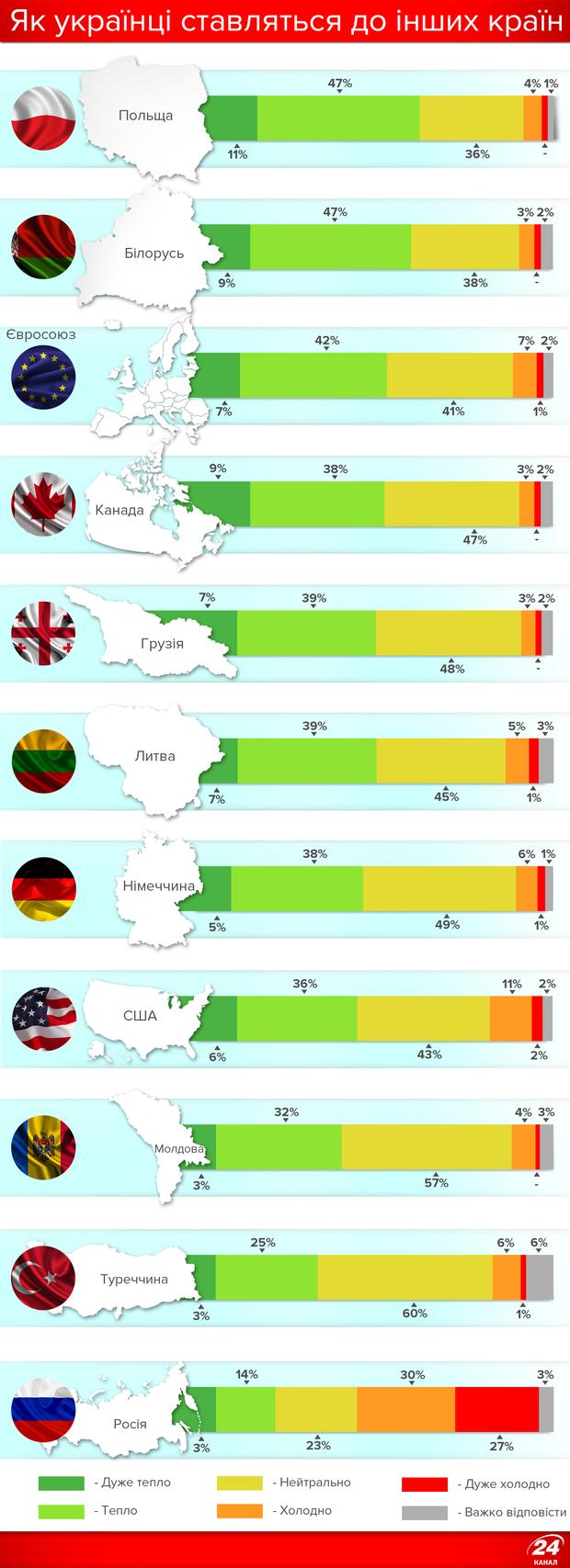 Ставлення українців до Росії та інших країн: результати соціологічного дослідження