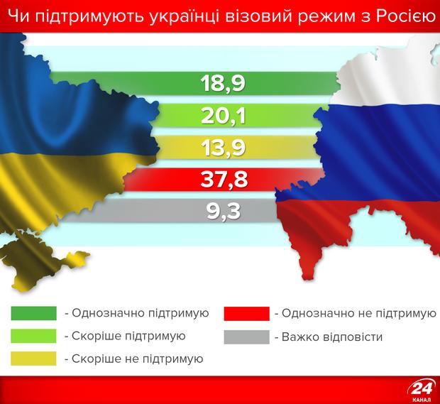 Чи підтримують українці візовий режим з Росією?