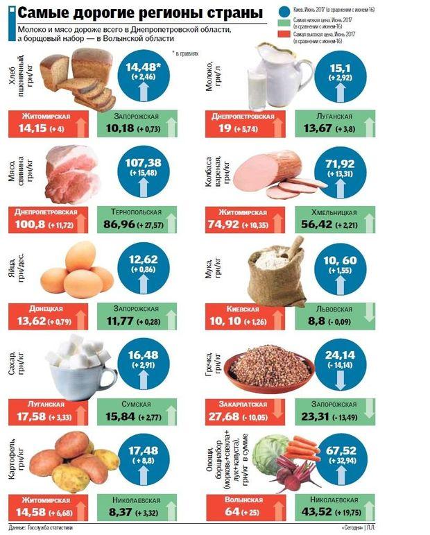 Найдорожчі регіони в Україні