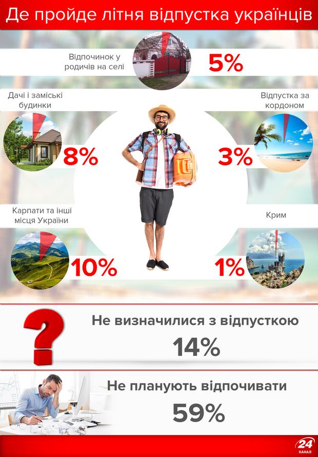 Літня відпустка 2017: куди поїдуть українці