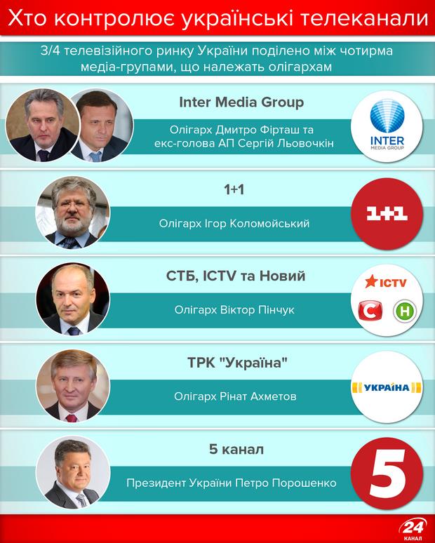 Кому належать українські телеканали