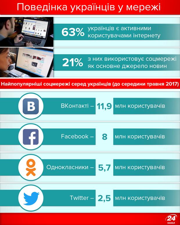 Поведінка українців у соцмережах