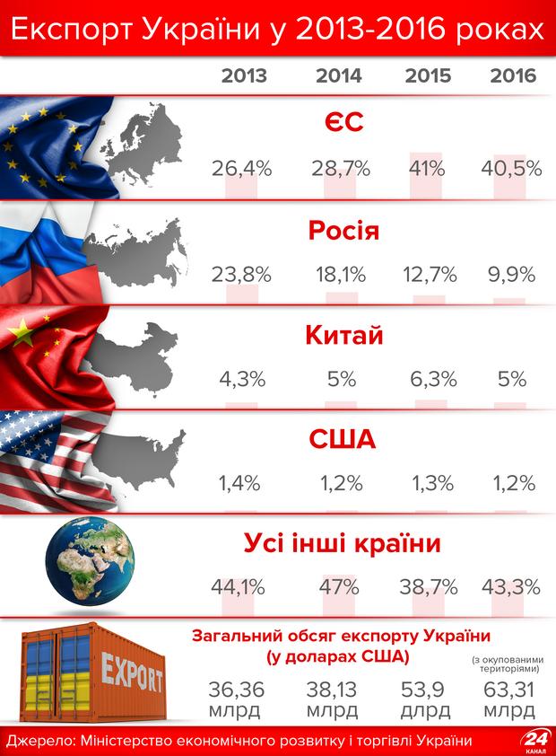 Експорт України у 2013-2016 роках