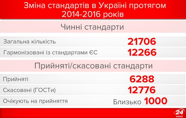 Зміна стандартів України