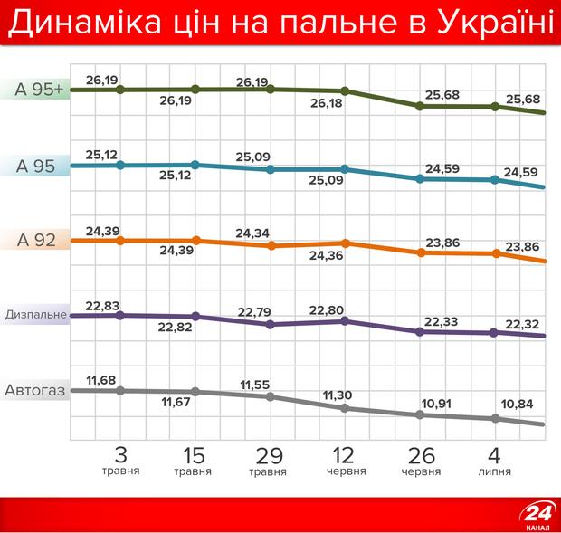 На скільки подешевшало пальне в Україні