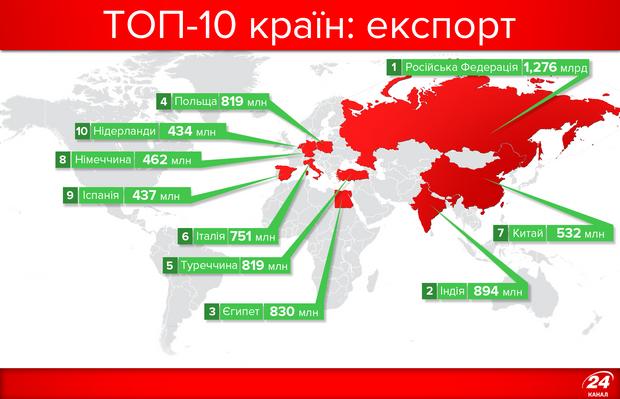 Україна, експорт товарів