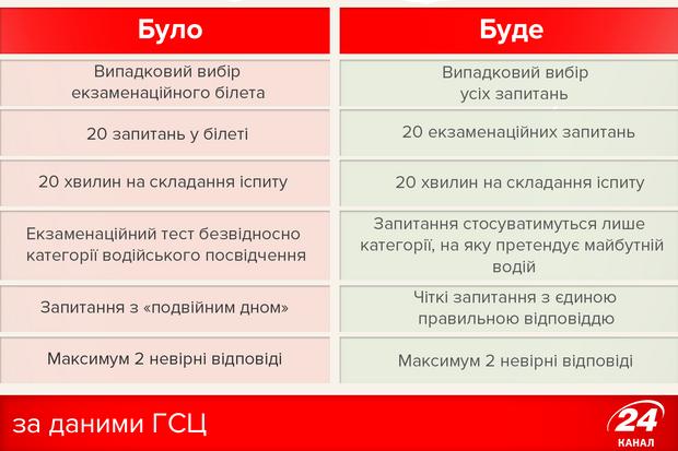 Зміни у екзаменаційних білетах