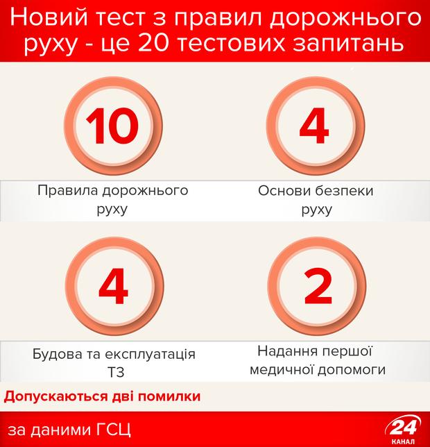 Тест з правил дорожнього руху