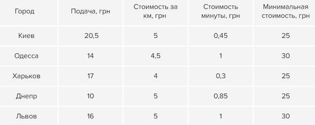 Тарифи Uber в містах України