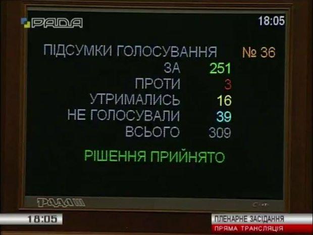 Результати голосування за зняття депутатської недоторканності з Довгого