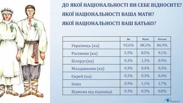 Соціологія: Дев'ять з десяти респондентів (92,6%) вважають себе українцями