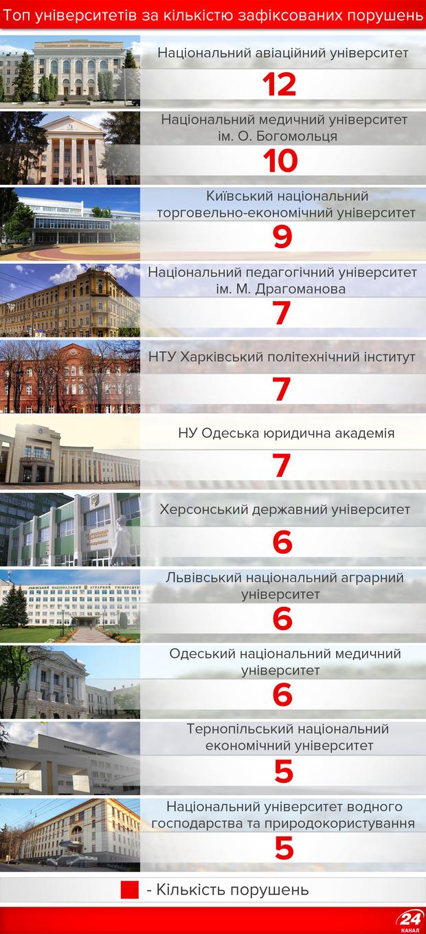 Університети-порушники