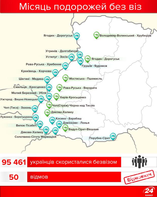 Скільки українців скористалися безвізом за місяць