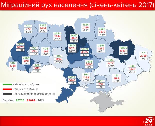 Міграційний рух населення в Україні 2017