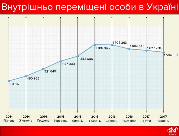 Кількість переселенців в Україні