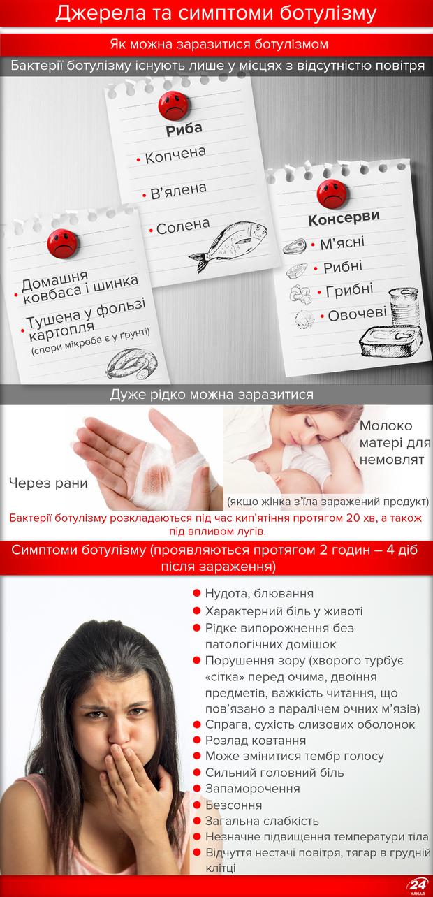 Ботулізм в Україні: джерела та симптоми