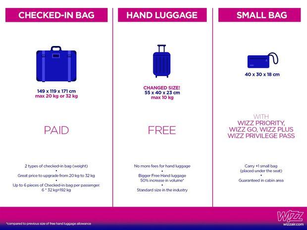 Wizz Air, ціни, багаж