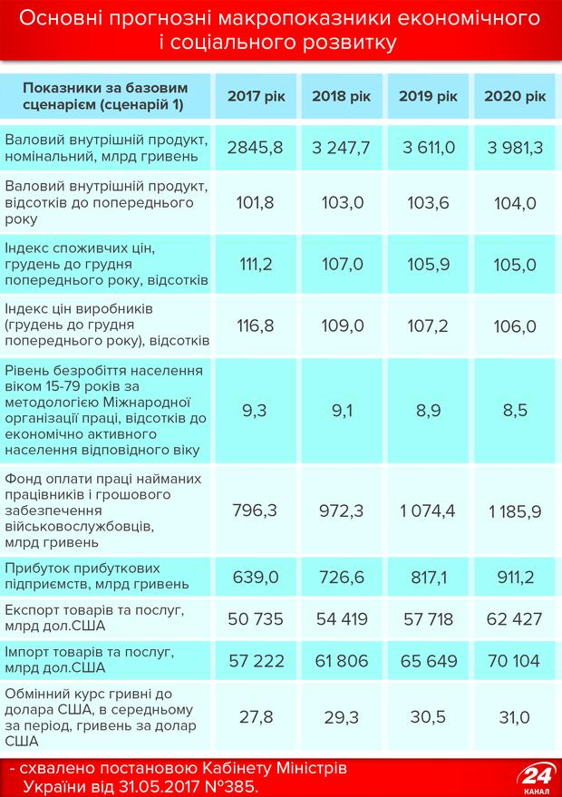 Основні прогнозні макроекономічні показники