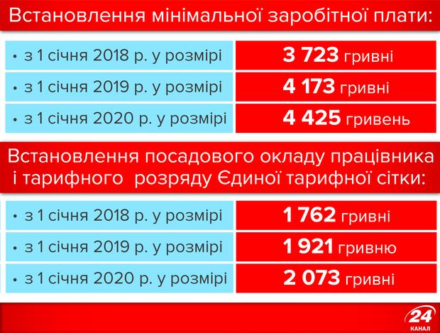 Мінімальна зарплата, 2018-2020 роки