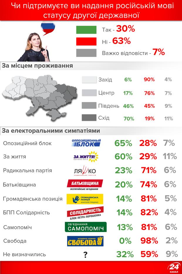 Ставлення українців до російської як другої державної мови