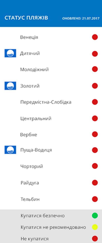 Список пляжів у Києві, де можна купатись