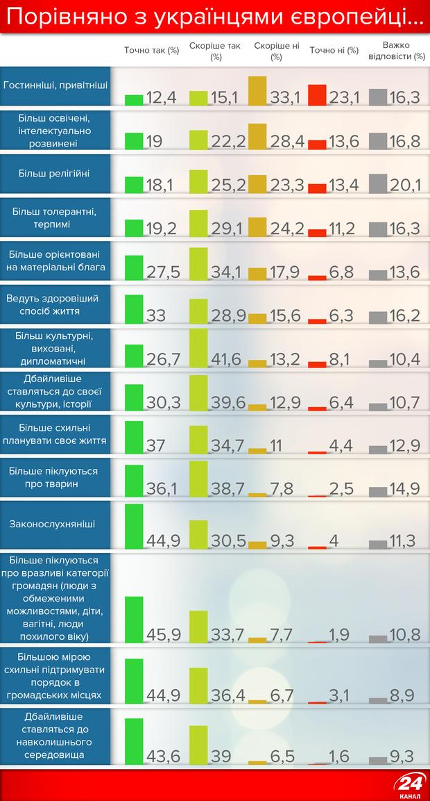 Порівняння українців з європейцями