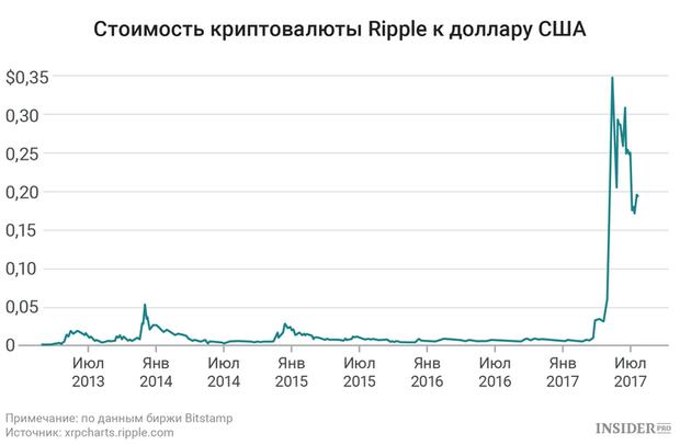 Вартість криптовалюти Ripple