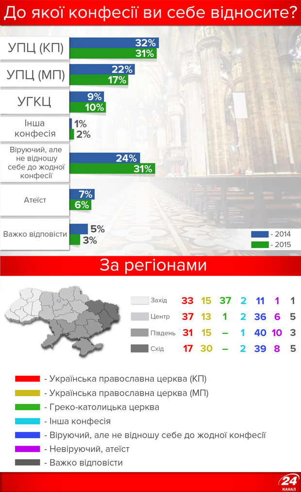 До яких конфесій відносять себе українці?
