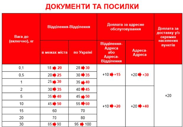 Харькове свежие вакансии новая почта 29 ру частные объявления