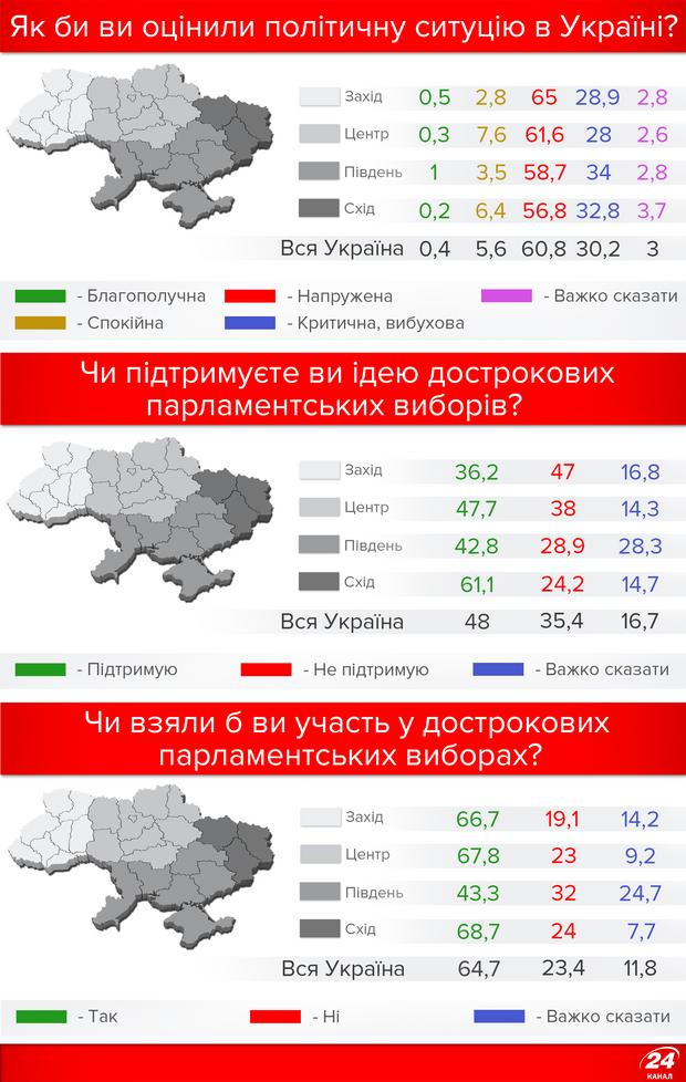 Чи підтримують українці ідею дострокових виборів?