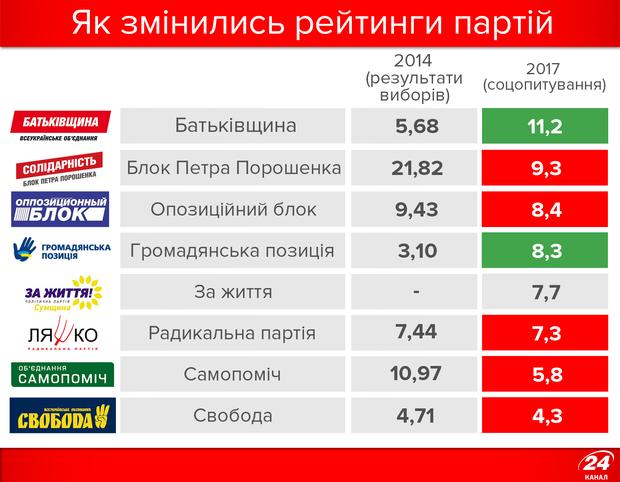 Як змінилися рейтинги політичних партій від останніх виборів