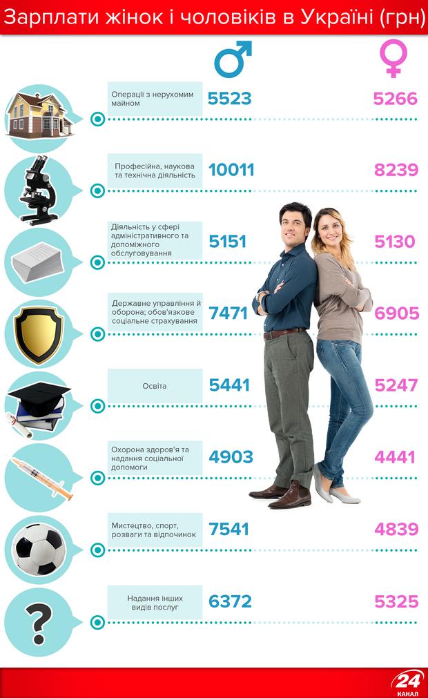 Зарплати чоловіків і жінок в Україні 2017