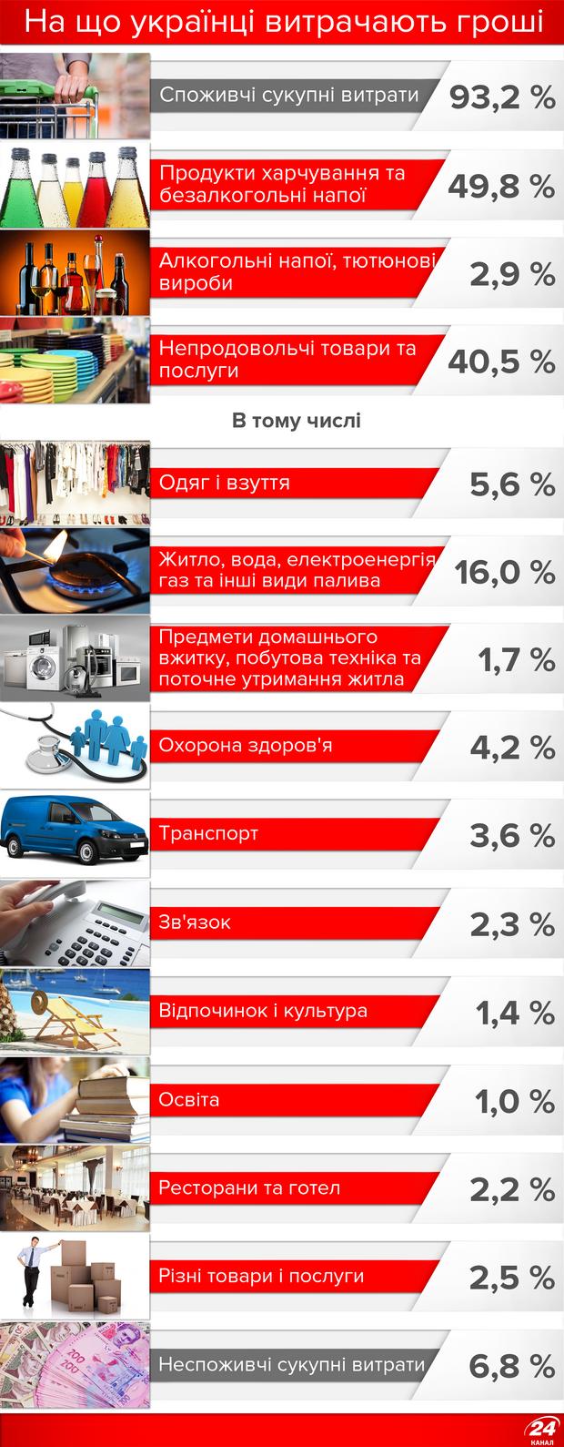 Основні витрати українця: на що йде найбільше грошей