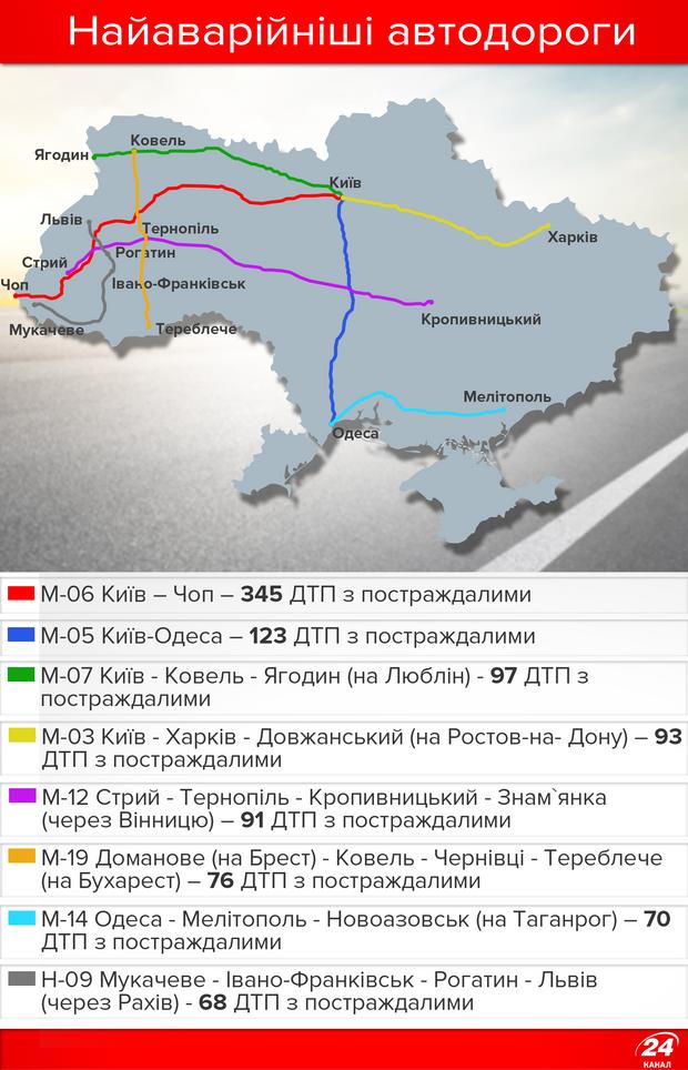 Найаварійніші дороги України