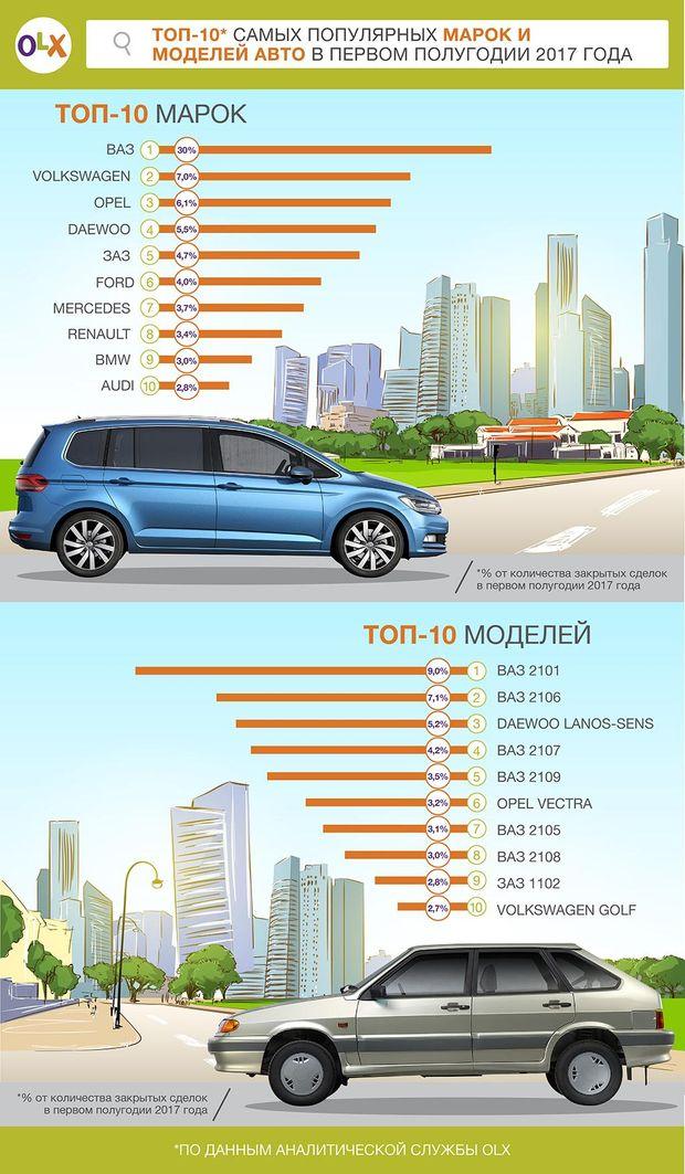 Топ автомобілів, які найчастіше купують українці